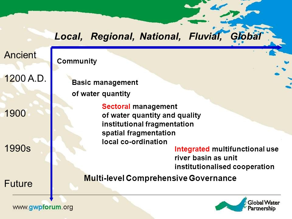 Local, Regional, National, Fluvial, Global Ancient 1200 A.D. 1900 1990s Future Community Basic management of water quantity Sectoral management of wat