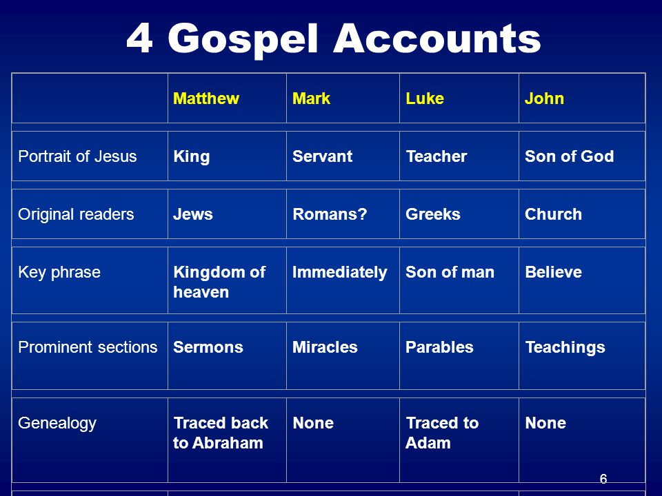 6 4 Gospel Accounts MatthewMarkLukeJohn Portrait of JesusKingServantTeacherSon of God Original readersJewsRomans?GreeksChurch Key phraseKingdom of hea