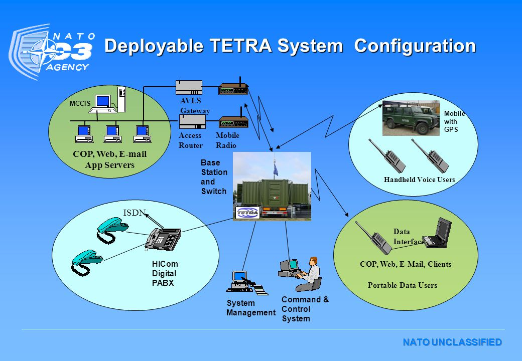 NATO UNCLASSIFIED Deployable TETRA System Configuration HiCom Digital PABX Command & Control System Base Station and Switch System Management COP, Web, E-Mail, Clients COP, Web, E-mail App Servers Data Interface Mobile Radio Handheld Voice Users Access Router Portable Data Users ISDN AVLS Gateway MCCIS Mobile with GPS
