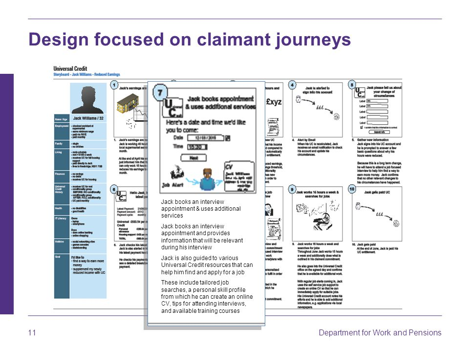 Department for Work and Pensions 11 Design focused on claimant journeys Jack books an interview appointment & uses additional services Jack books an i