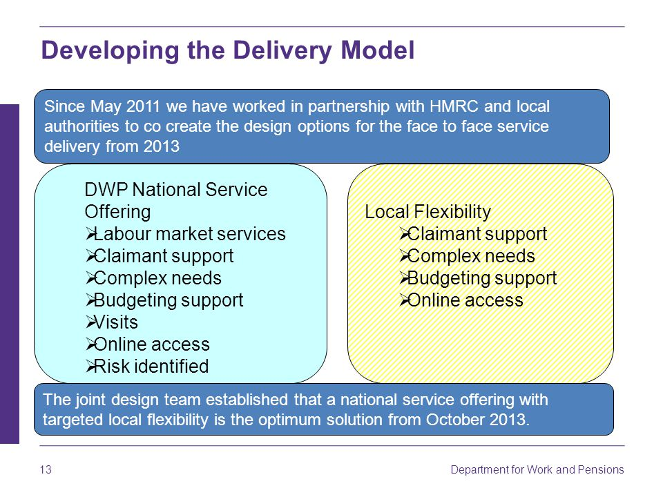 Department for Work and Pensions 13 DWP National Service Offering  Labour market services  Claimant support  Complex needs  Budgeting support  Vi