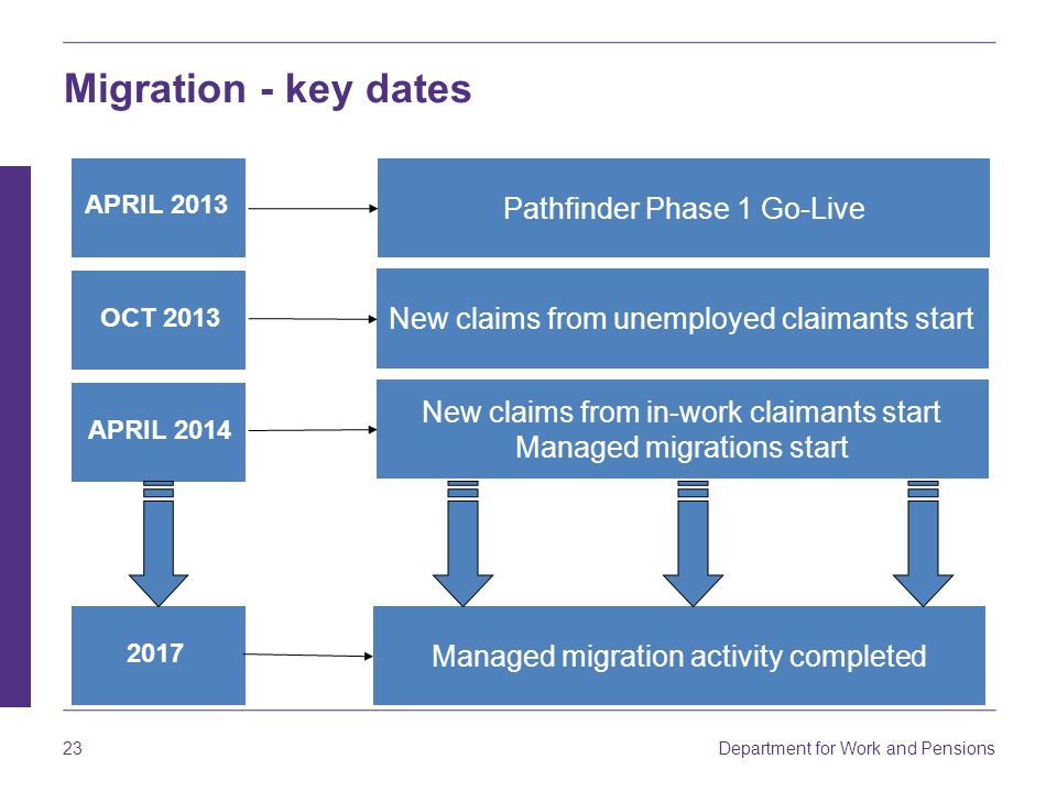 Department for Work and Pensions 23 Migration - key dates APRIL 2013 OCT 2013 APRIL 2014 2017 Pathfinder Phase 1 Go-Live New claims from unemployed cl