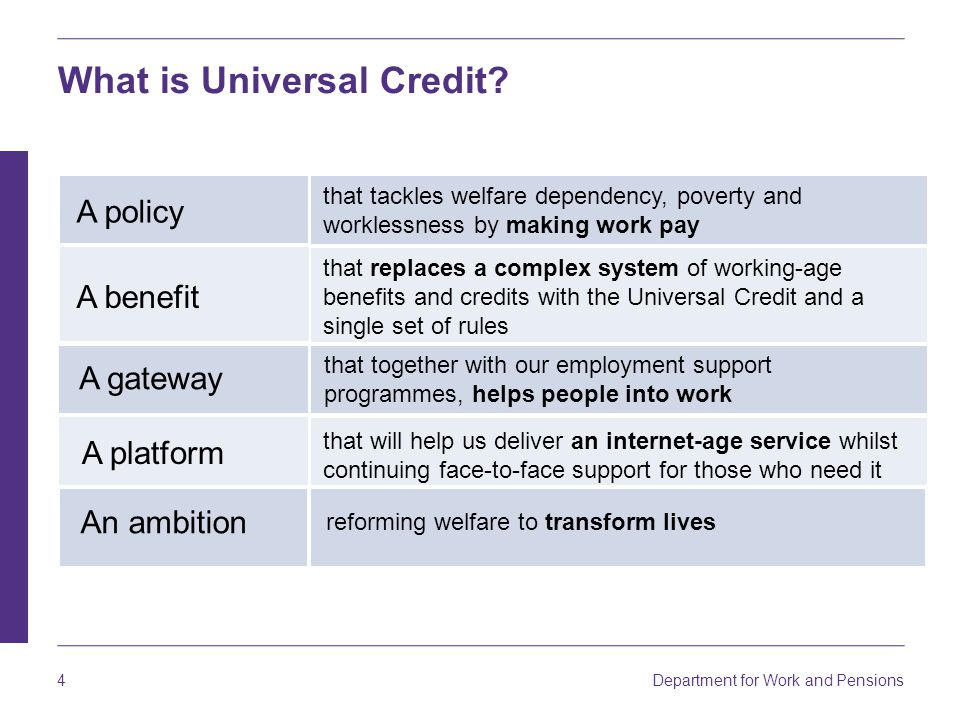 Department for Work and Pensions 15 Universal Credit – why a digital service.