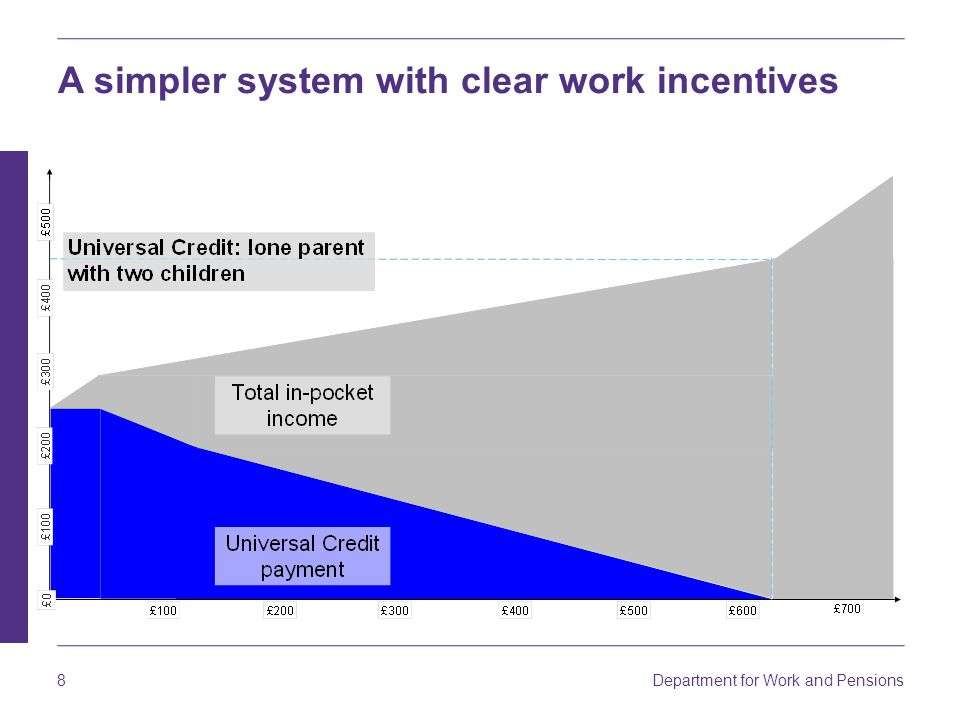 Department for Work and Pensions 9 Making work pay - Real Time Information Universal Credit payments will be reduced in stages, taking actual earnings into account at the time they are received.