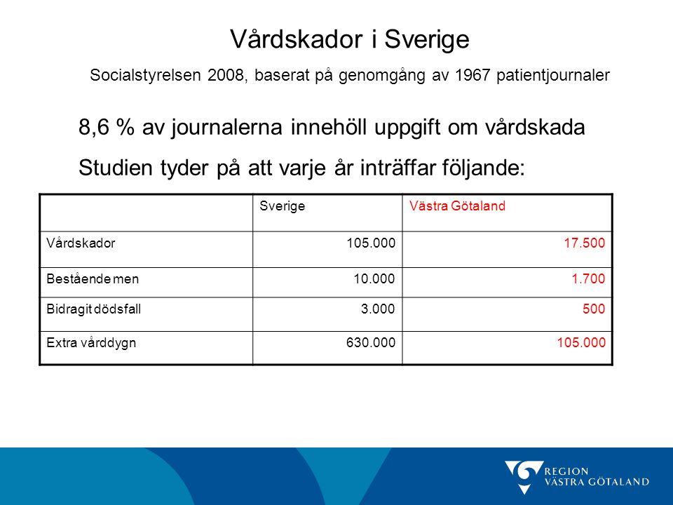 Vårdskador i Sverige Socialstyrelsen 2008, baserat på genomgång av 1967 patientjournaler 8,6 % av journalerna innehöll uppgift om vårdskada Studien tyder på att varje år inträffar följande: SverigeVästra Götaland Vårdskador105.00017.500 Bestående men10.0001.700 Bidragit dödsfall3.000500 Extra vårddygn630.000105.000