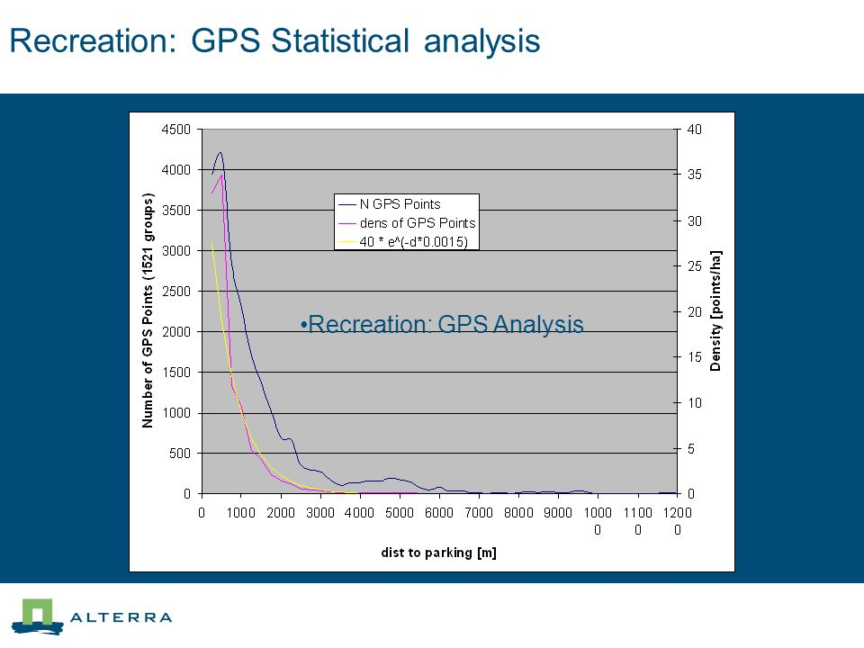 Recreation: GPS Statistical analysis Recreation: GPS Analysis