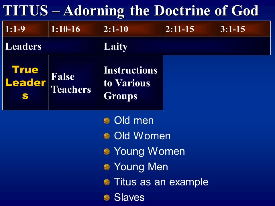 True Leader s Old men Old Women Young Women Young Men Titus as an example Slaves 1:1-9 Leaders 1:10-162:1-102:11-153:1-15 Laity False Teachers Instructions to Various Groups TITUS – Adorning the Doctrine of God