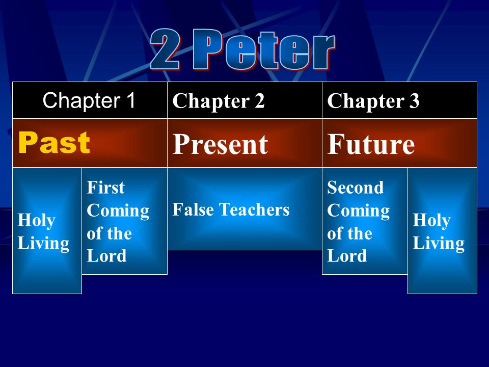 Past Chapter 1 PresentFuture Chapter 2Chapter 3 Holy Living False Teachers First Coming of the Lord Second Coming of the Lord Holy Living