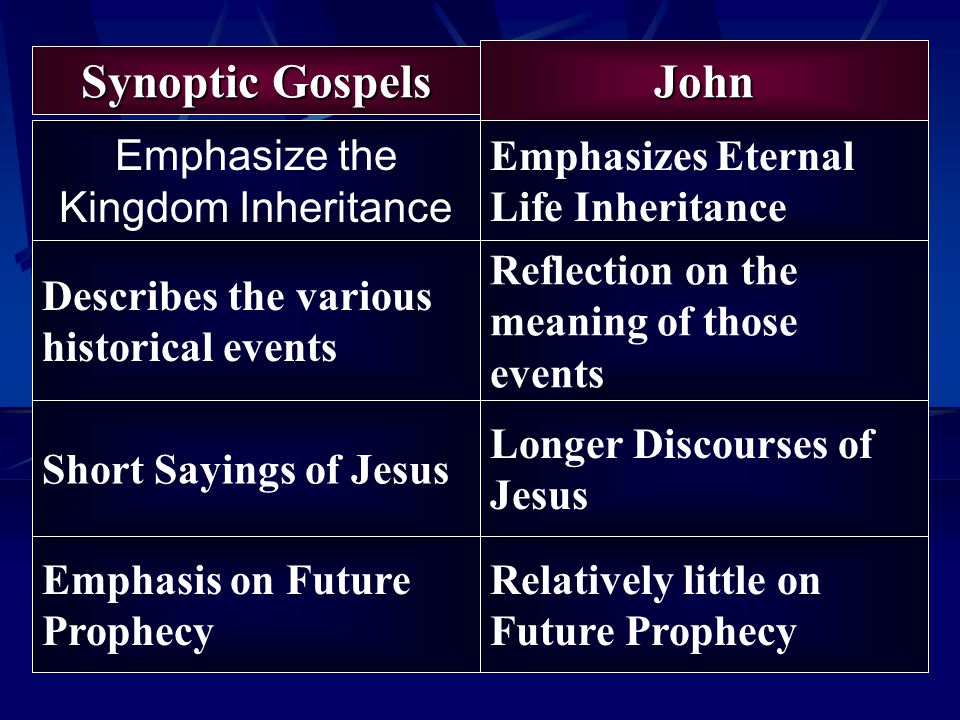 Synoptic Gospels Emphasize the Kingdom Inheritance John Emphasizes Eternal Life Inheritance Describes the various historical events Reflection on the meaning of those events Short Sayings of Jesus Longer Discourses of Jesus Emphasis on Future Prophecy Relatively little on Future Prophecy
