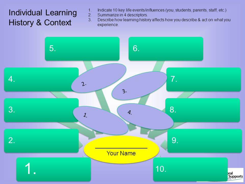 1. 2. 3. 4. Individual Learning History & Context 1.Indicate 10 key life events/influences (you, students, parents, staff, etc.) 2.Summarize in 4 desc