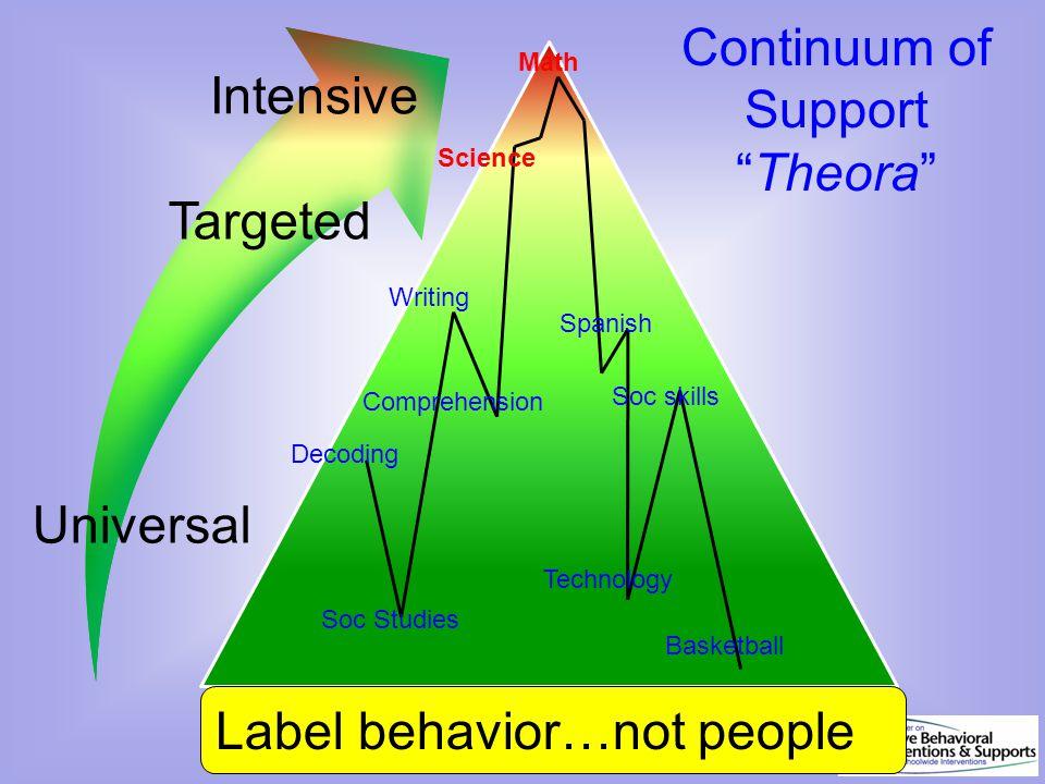 "Continuum of Support ""Theora"" Dec 7, 2007 Science Soc Studies Comprehension Math Soc skills Basketball Spanish Label behavior…not people Decoding Writ"