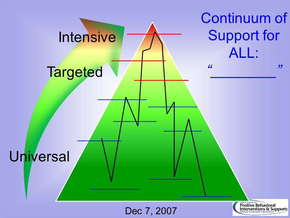 """Continuum of Support for ALL: """"________"""" Dec 7, 2007 __________ _________ ________ __________ _______ _________ ________ ___________ _________ _______"""