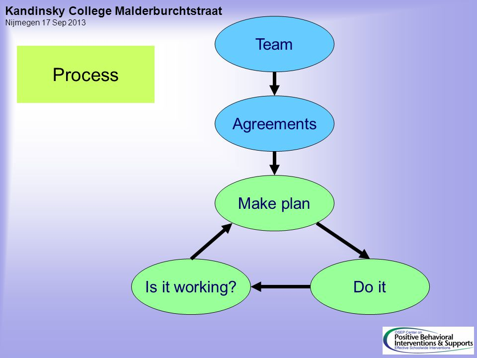 Agreements Team Make plan Do itIs it working? Process Kandinsky College Malderburchtstraat Nijmegen 17 Sep 2013