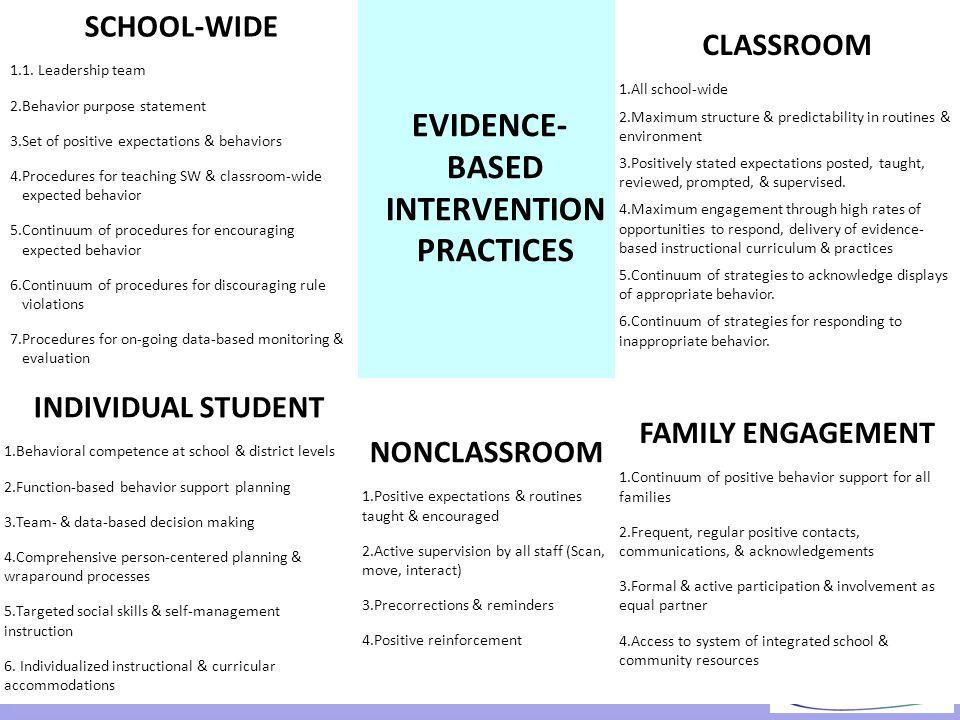SCHOOL-WIDE 1.1. Leadership team 2.Behavior purpose statement 3.Set of positive expectations & behaviors 4.Procedures for teaching SW & classroom-wide