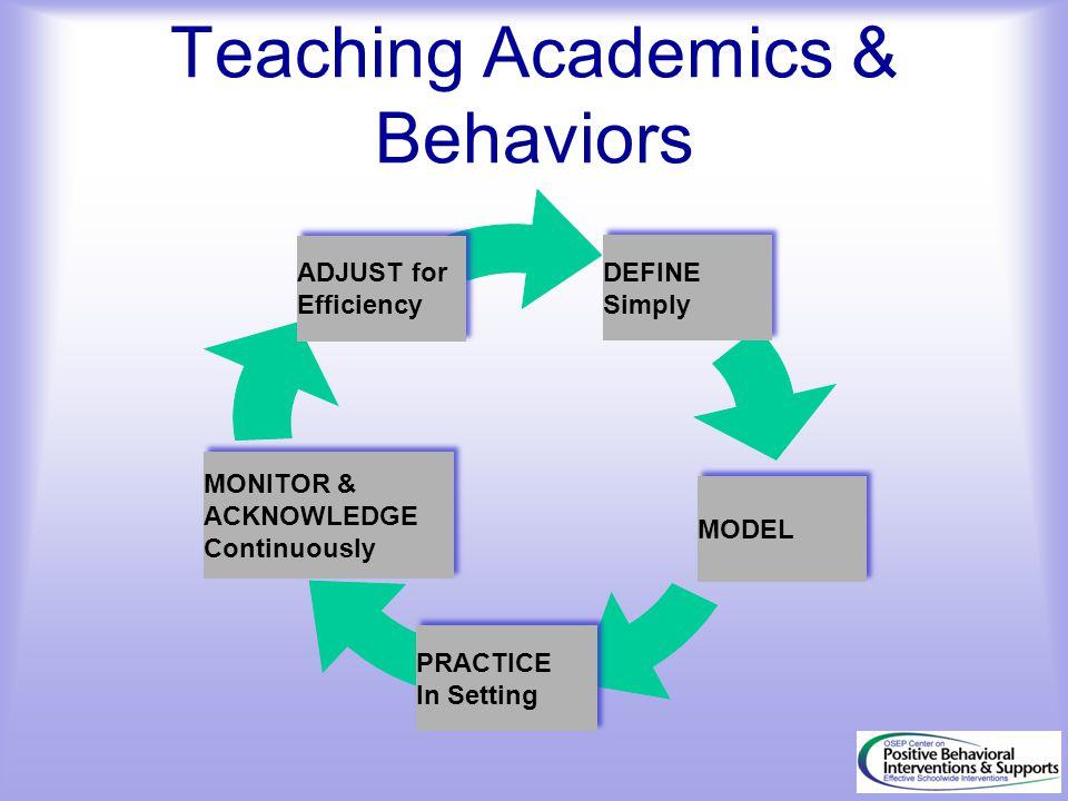 Teaching Academics & Behaviors DEFINE Simply DEFINE Simply MODEL PRACTICE In Setting PRACTICE In Setting ADJUST for Efficiency ADJUST for Efficiency M