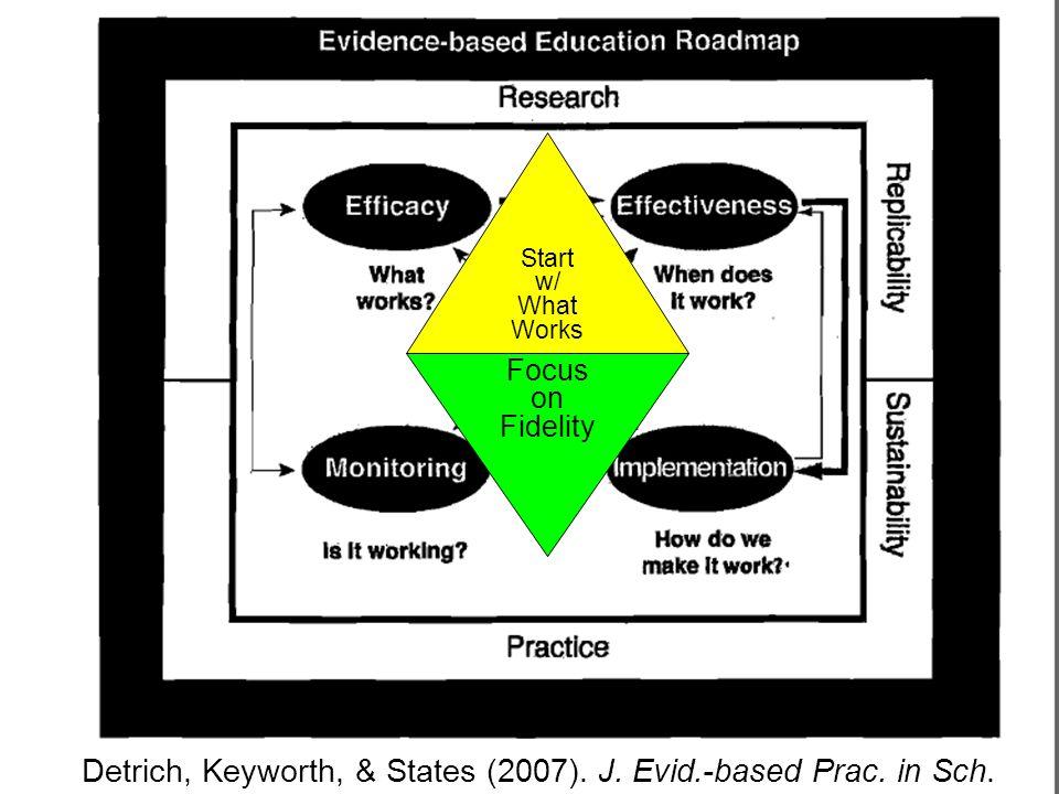 Detrich, Keyworth, & States (2007). J. Evid.-based Prac. in Sch. Start w/ What Works Focus on Fidelity