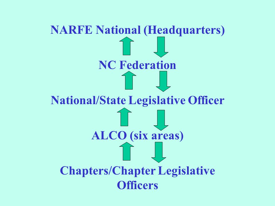 NARFE National (Headquarters) NC Federation National/State Legislative Officer ALCO (six areas) Chapters/Chapter Legislative Officers