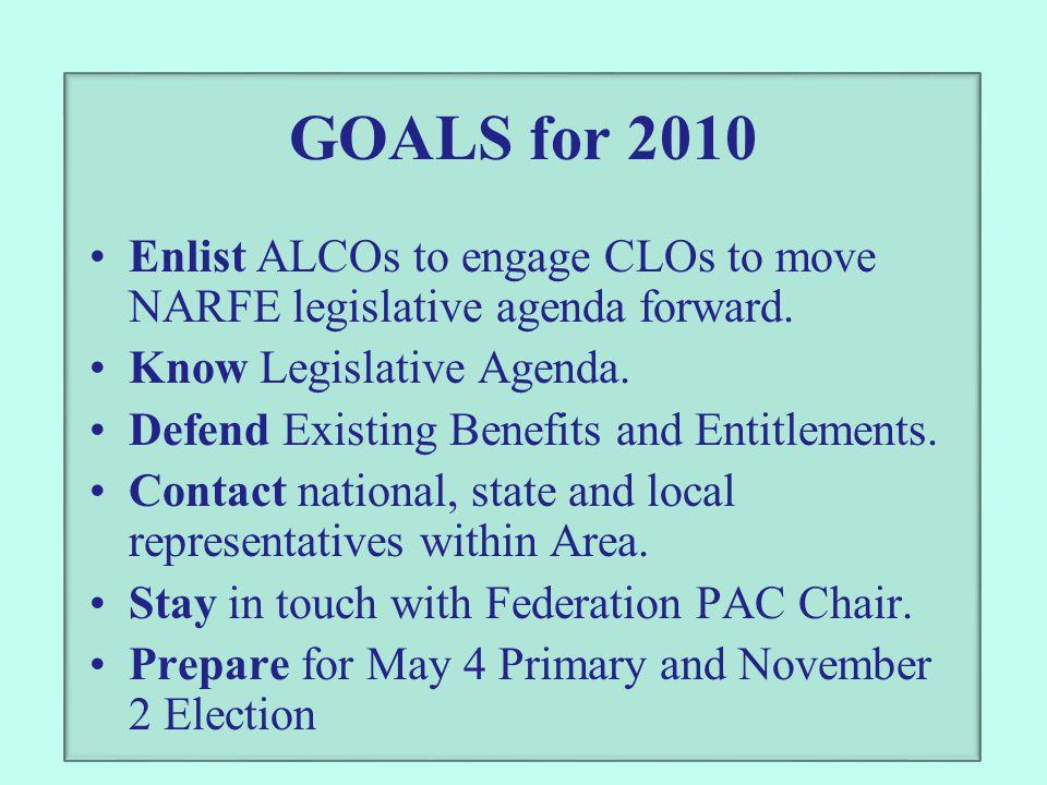 GOALS for 2010 Enlist ALCOs to engage CLOs to move NARFE legislative agenda forward. Know Legislative Agenda. Defend Existing Benefits and Entitlement
