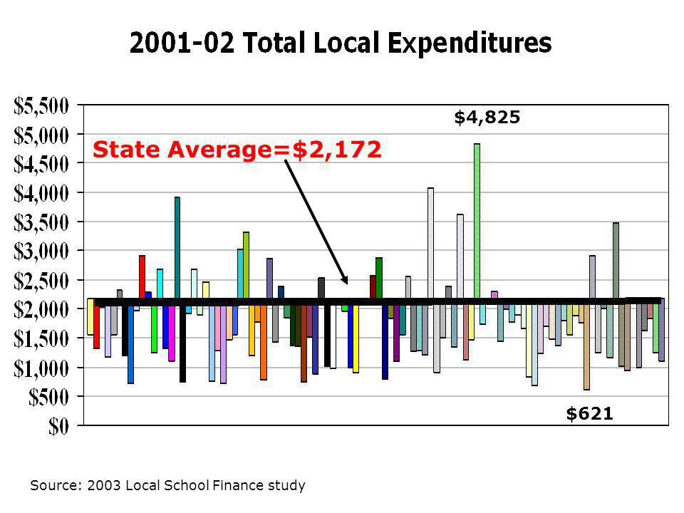 State Average=$2,172 $4,825 $621 Source: 2003 Local School Finance study