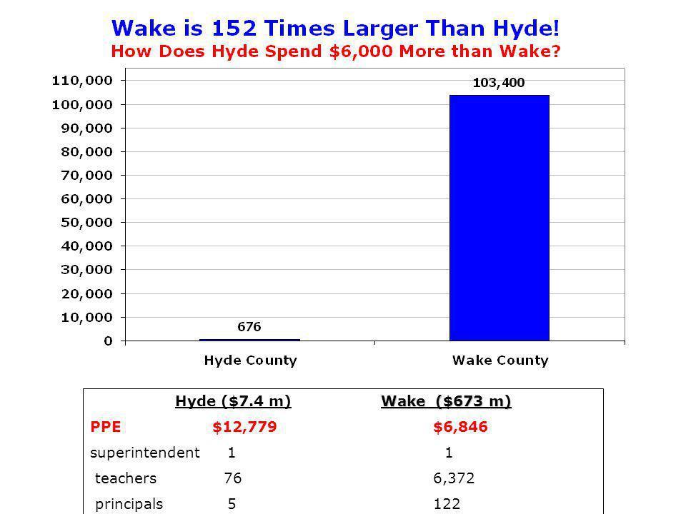 Wake ($673 m) Hyde ($7.4 m)Wake ($673 m) PPE $12,779$6,846 superintendent 1 1 teachers 766,372 principals5122