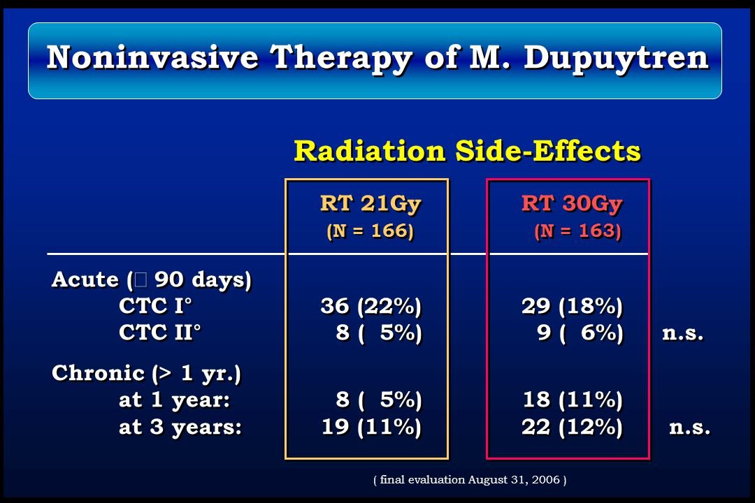 Radiation Side-Effects RT 21Gy RT 30Gy (N = 166) (N = 163) Acute (  90 days) CTC I°36 (22%)29 (18%) CTC II° 8 ( 5%) 9 ( 6%) n.s. Chronic (> 1 yr.) at