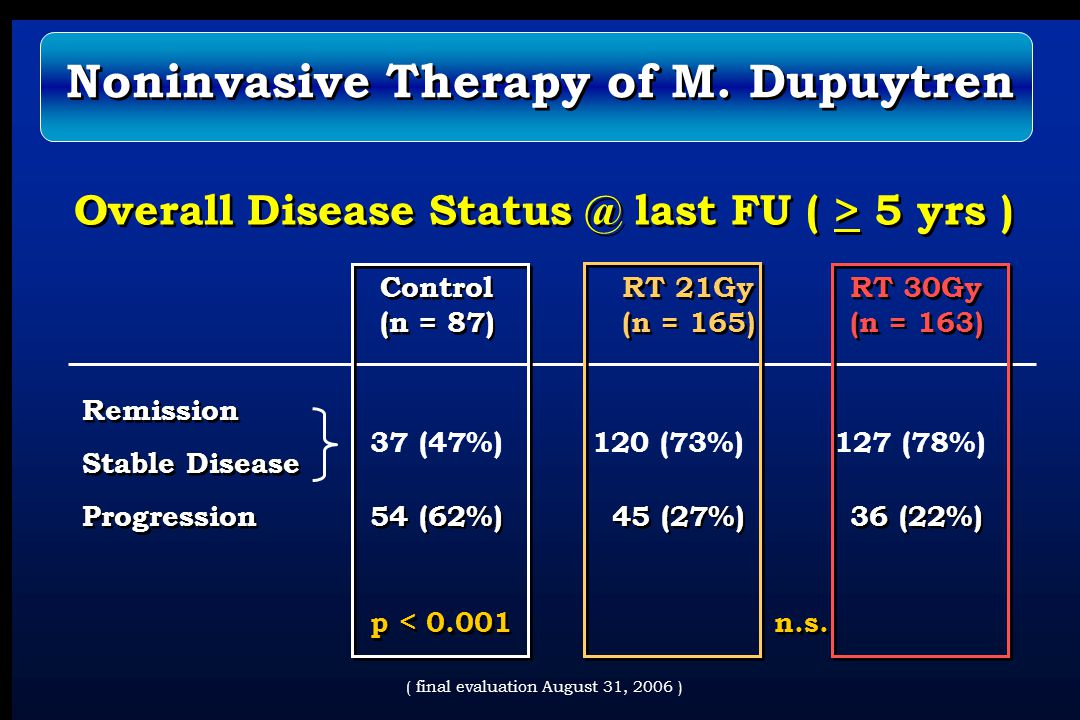 Overall Disease Status @ last FU ( > 5 yrs ) Control RT 21Gy RT 30Gy (n = 87) (n = 165)(n = 163) Remission Stable Disease Progression54 (62%) 45 (27%)