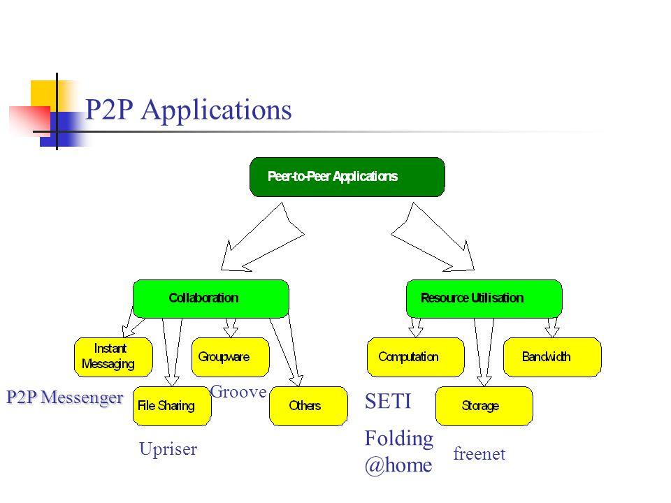 P2P Applications freenet P2P Messenger Upriser Groove SETI Folding @home