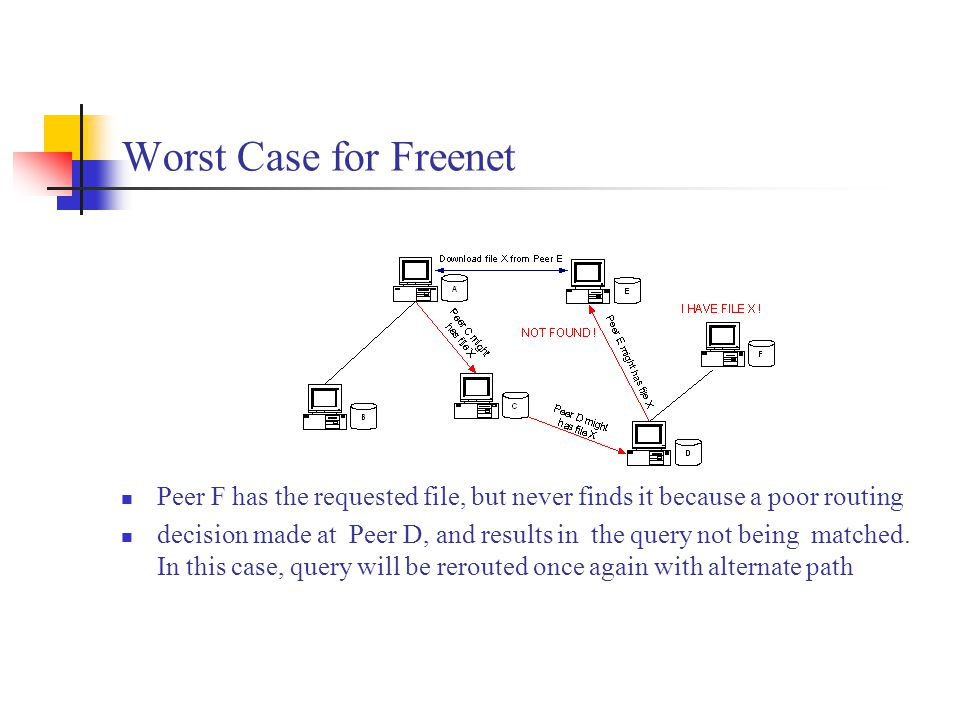 Worst Case for Freenet Peer F has the requested file, but never finds it because a poor routing decision made at Peer D, and results in the query not