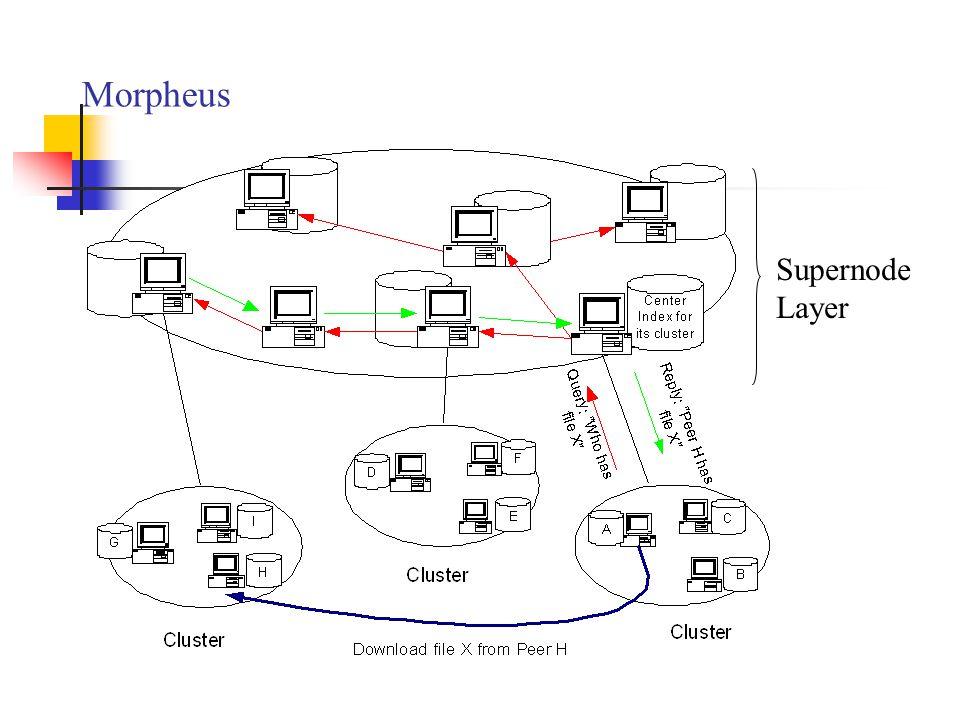 Morpheus Supernode Layer