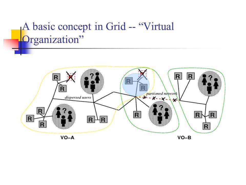 A basic concept in Grid -- Virtual Organization