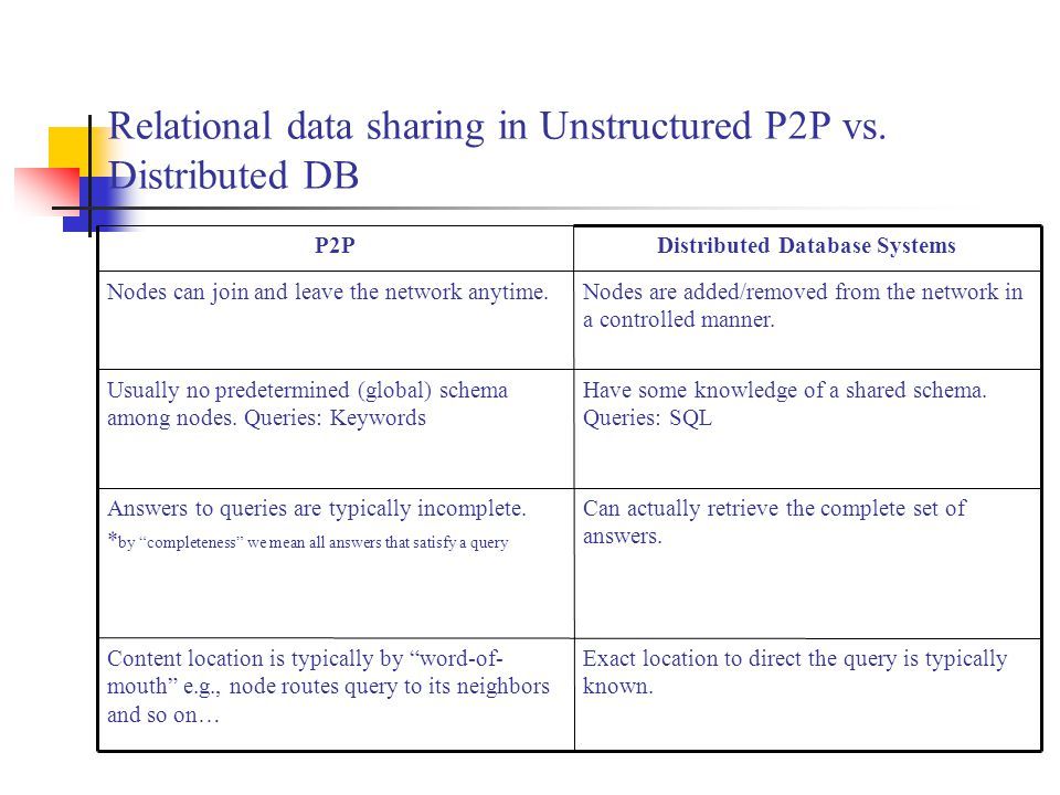 Relational data sharing in Unstructured P2P vs. Distributed DB Can actually retrieve the complete set of answers. Answers to queries are typically inc