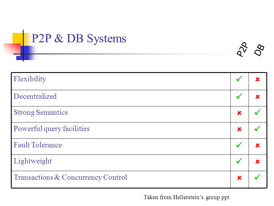 P2P & DB Systems  Lightweight  Fault Tolerance  Powerful query facilities  Transactions & Concurrency Control  Strong Semantics  Decentralized 