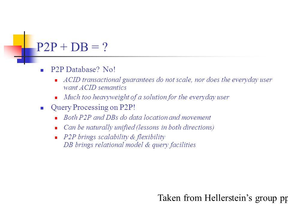 P2P + DB = .P2P Database. No.