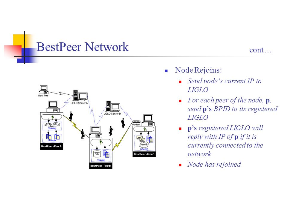 BestPeer Network Node Rejoins: Send node's current IP to LIGLO For each peer of the node, p, send p's BPID to its registered LIGLO p's registered LIGLO will reply with IP of p if it is currently connected to the network Node has rejoined cont…