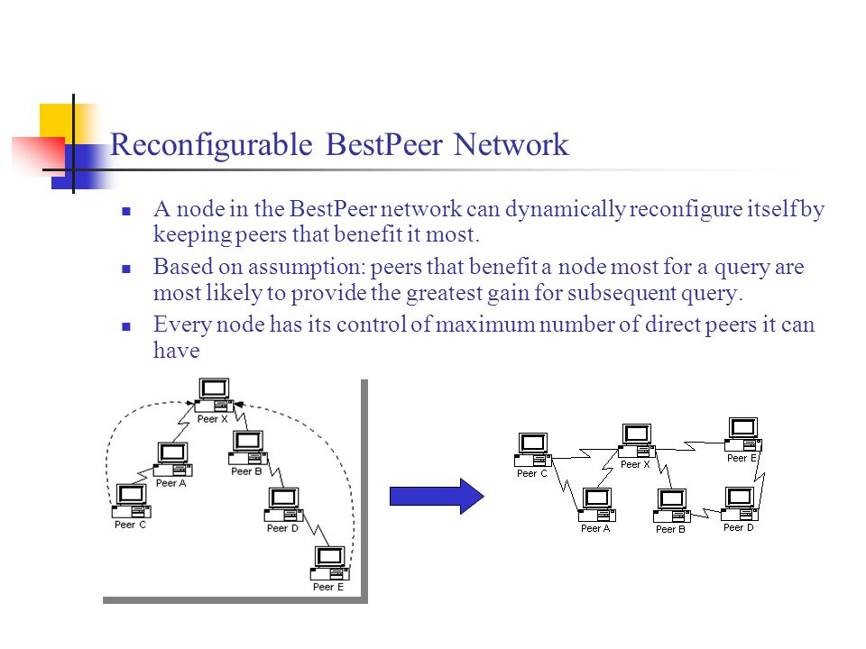 Reconfigurable BestPeer Network A node in the BestPeer network can dynamically reconfigure itself by keeping peers that benefit it most.