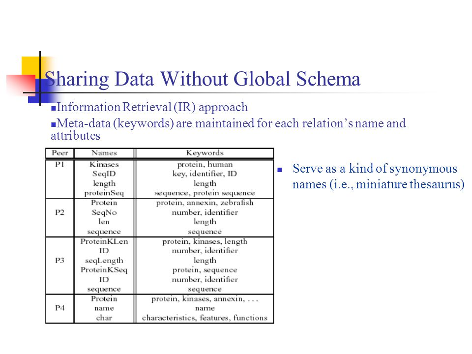 Sharing Data Without Global Schema Information Retrieval (IR) approach Meta-data (keywords) are maintained for each relation's name and attributes Ser