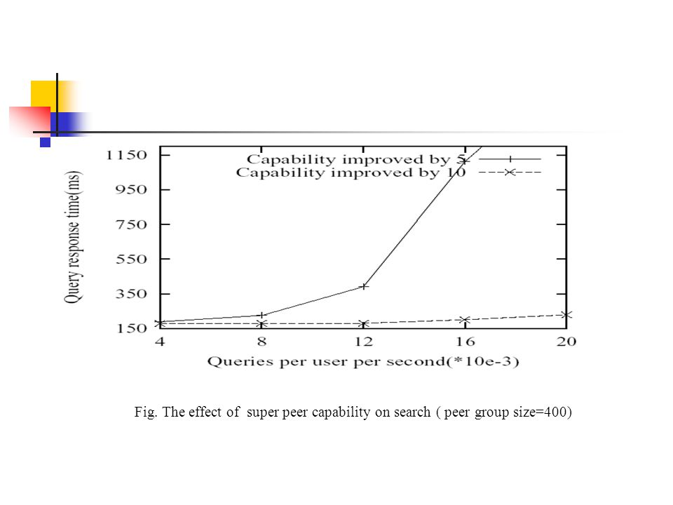 Fig. The effect of super peer capability on search ( peer group size=400)