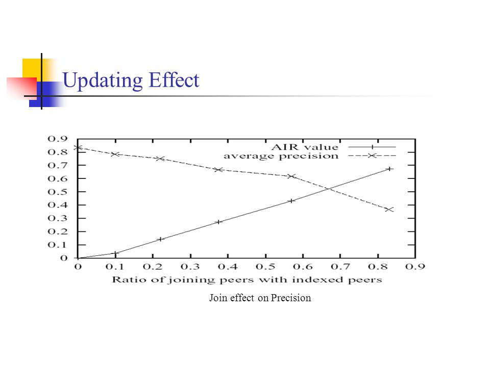 Updating Effect Join effect on Precision