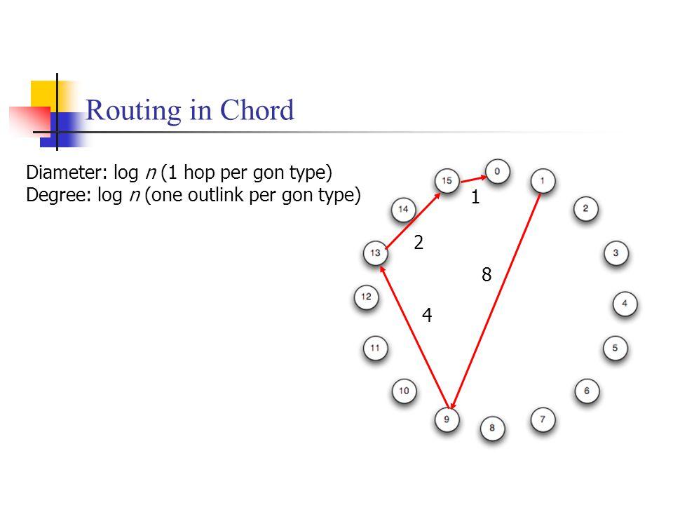 Routing in Chord 4 1 8 2 Diameter: log n (1 hop per gon type) Degree: log n (one outlink per gon type)