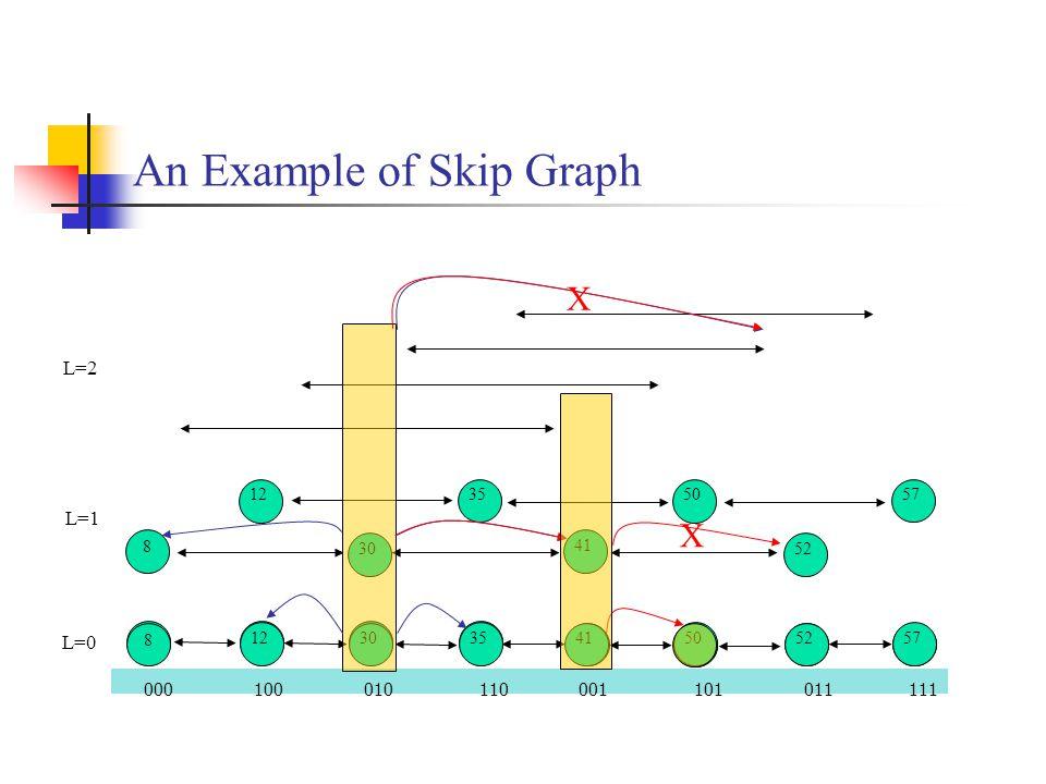 An Example of Skip Graph 000 100 010 110 001 101 011 111 12 30 35 41 50 52 57 L=0 8 12 35 50 57 30 41 52 8 12 50 30 52 35 57 41 8 L=1 L=2 X X