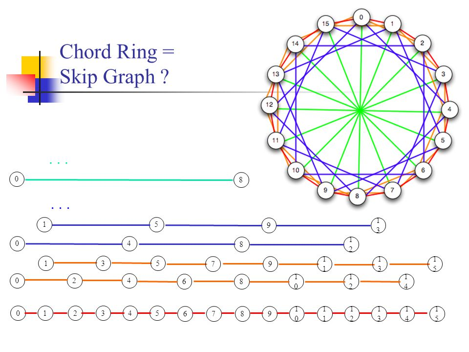 Chord Ring = Skip Graph .