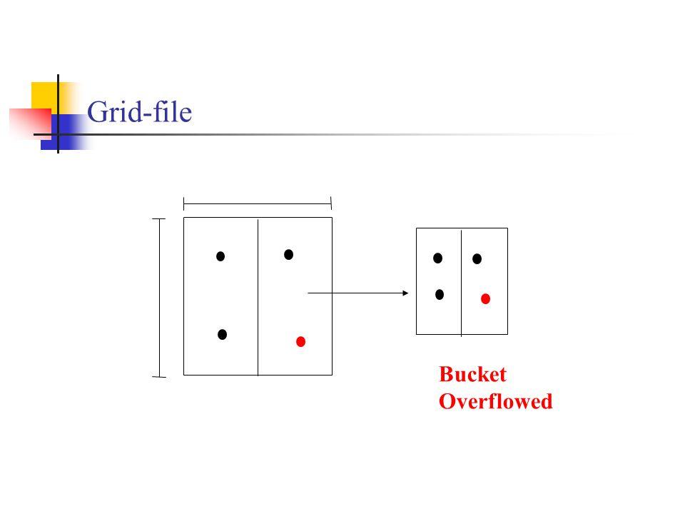 Grid-file Bucket Overflowed