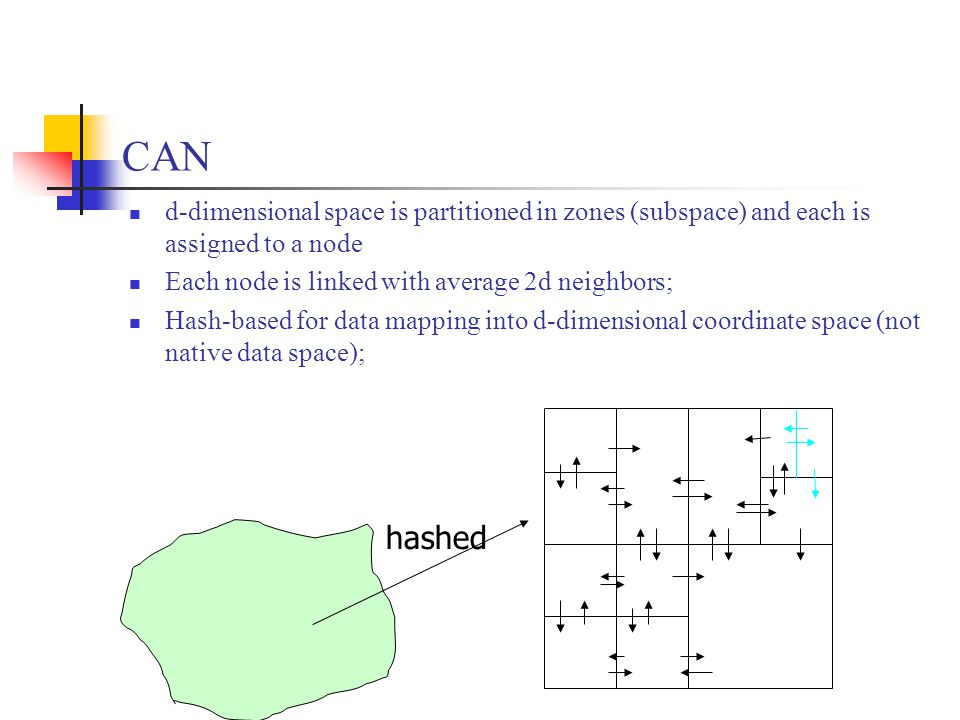 CAN d-dimensional space is partitioned in zones (subspace) and each is assigned to a node Each node is linked with average 2d neighbors; Hash-based for data mapping into d-dimensional coordinate space (not native data space); hashed