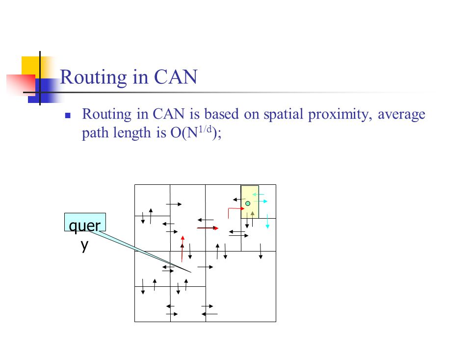 Routing in CAN Routing in CAN is based on spatial proximity, average path length is O(N 1/d ); quer y