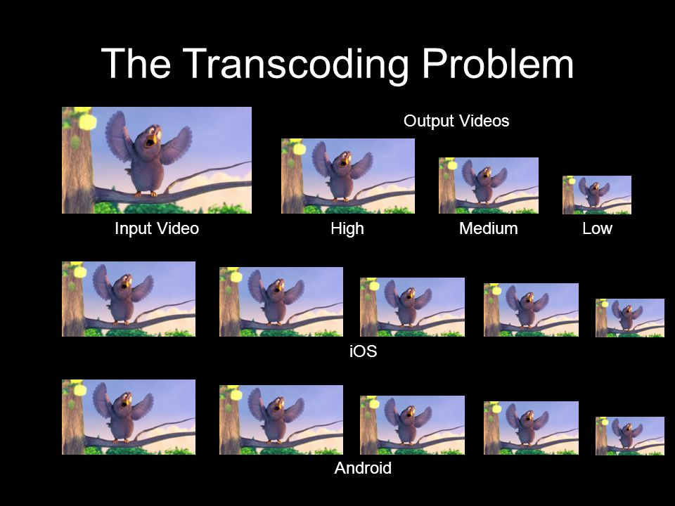 The Transcoding Problem Input VideoHighMediumLow iOS Android Output Videos