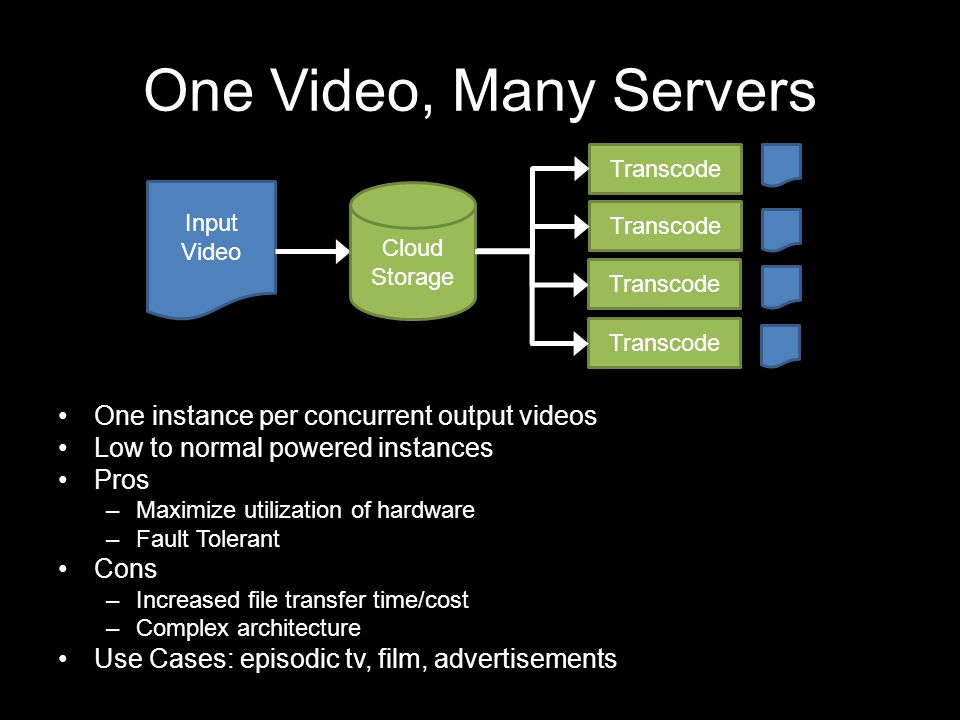 One Video, Many Servers One instance per concurrent output videos Low to normal powered instances Pros –Maximize utilization of hardware –Fault Tolera