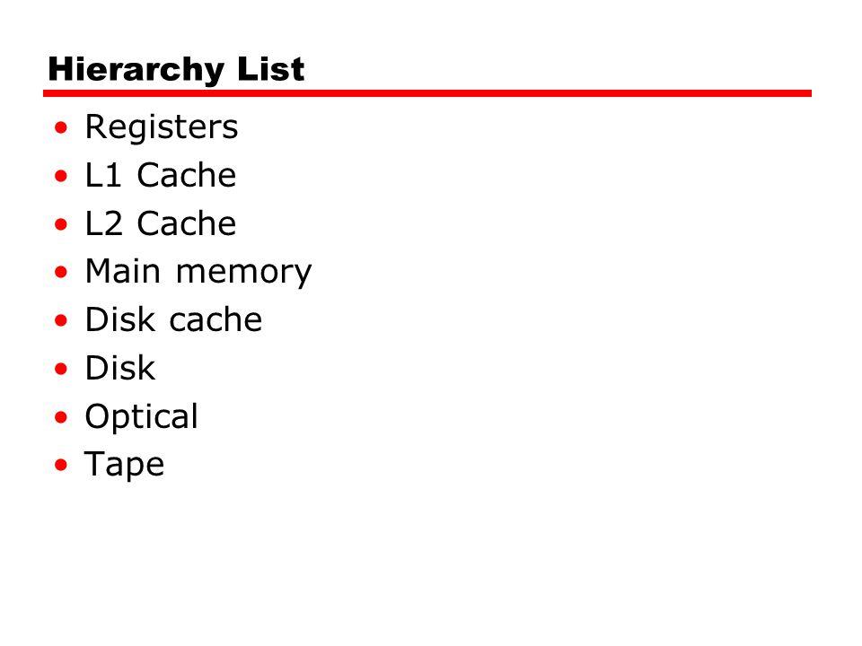 Hierarchy List Registers L1 Cache L2 Cache Main memory Disk cache Disk Optical Tape