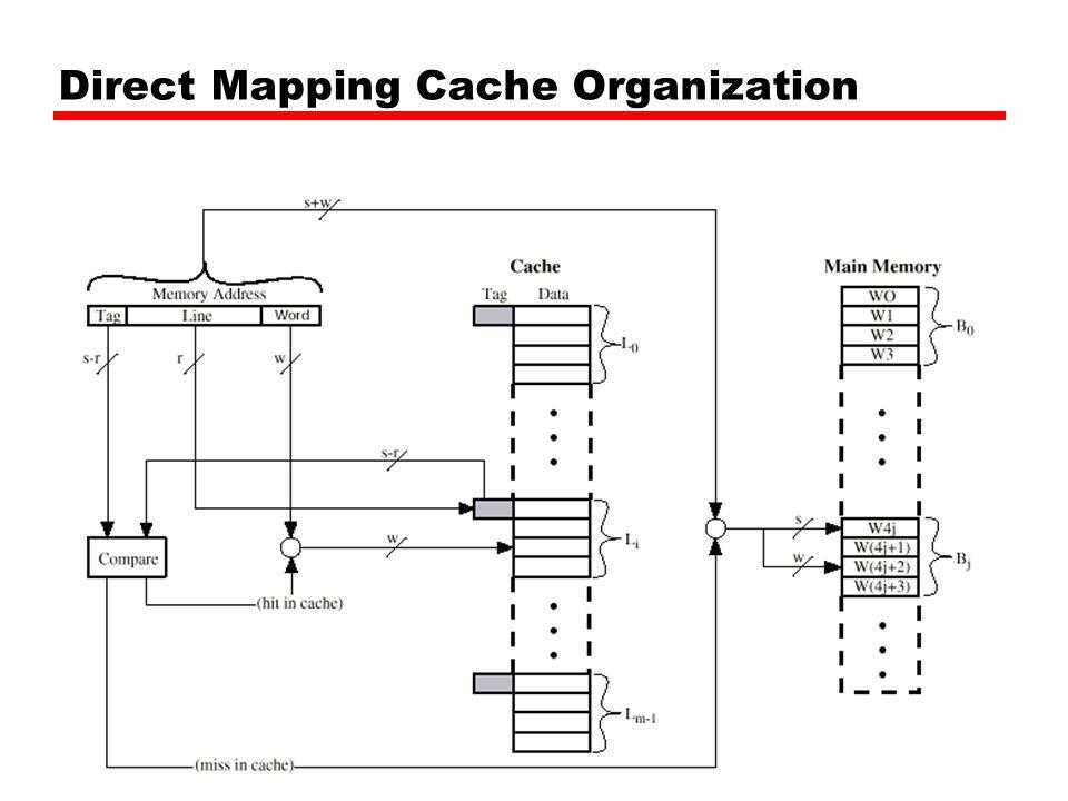 Direct Mapping Cache Organization
