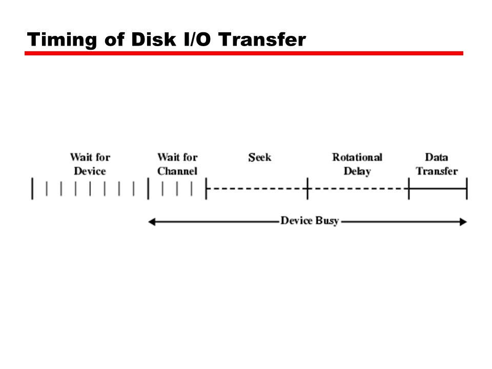 Timing of Disk I/O Transfer