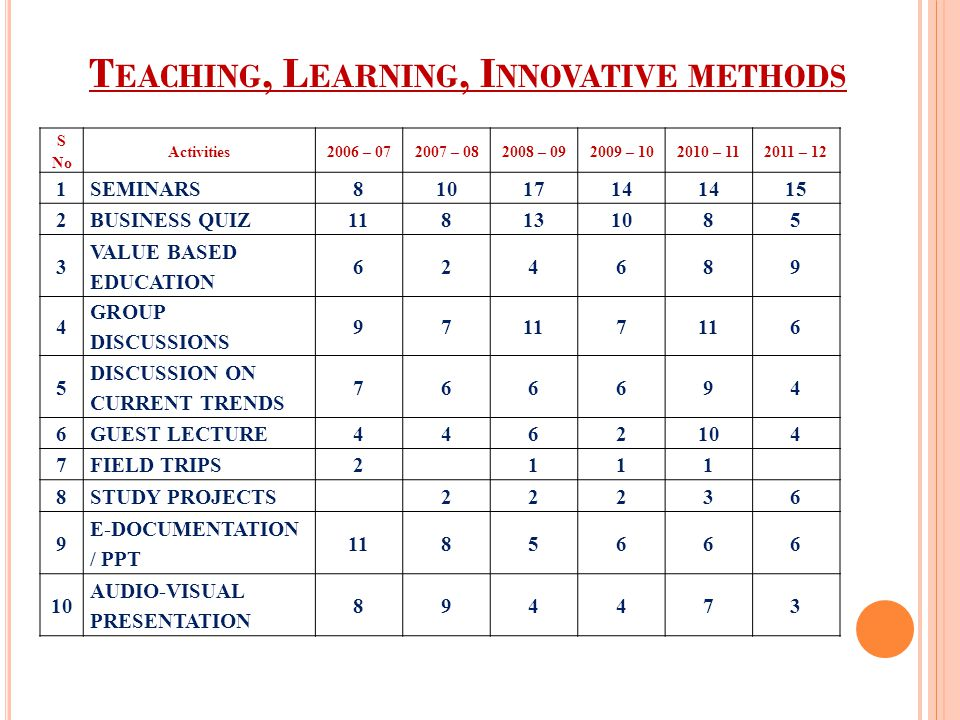 T EACHING, L EARNING, I NNOVATIVE METHODS S No Activities2006 – 072007 – 082008 – 092009 – 102010 – 112011 – 12 1SEMINARS8101714 15 2BUSINESS QUIZ118131085 3 VALUE BASED EDUCATION 624689 4 GROUP DISCUSSIONS 97117 6 5 DISCUSSION ON CURRENT TRENDS 766694 6GUEST LECTURE4462104 7FIELD TRIPS2111 8STUDY PROJECTS22236 9 E-DOCUMENTATION / PPT 1185666 10 AUDIO-VISUAL PRESENTATION 894473